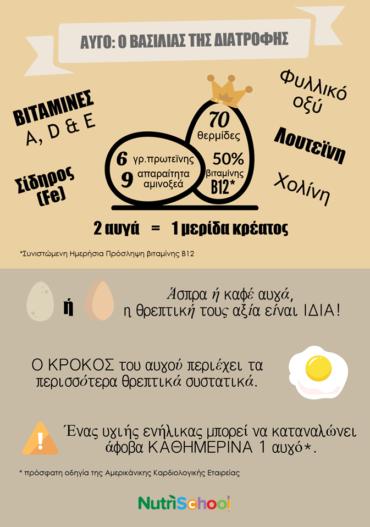 Αυγό: Ο Βασιλιάς της διατροφής