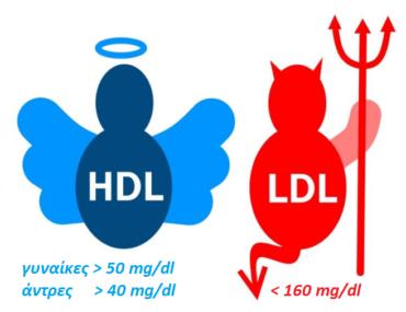 Αυξημένη χοληστερόλη: Τιπρέπει να ξέρετε